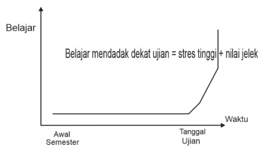 Grafik Belajar Kebanyakan Siswa